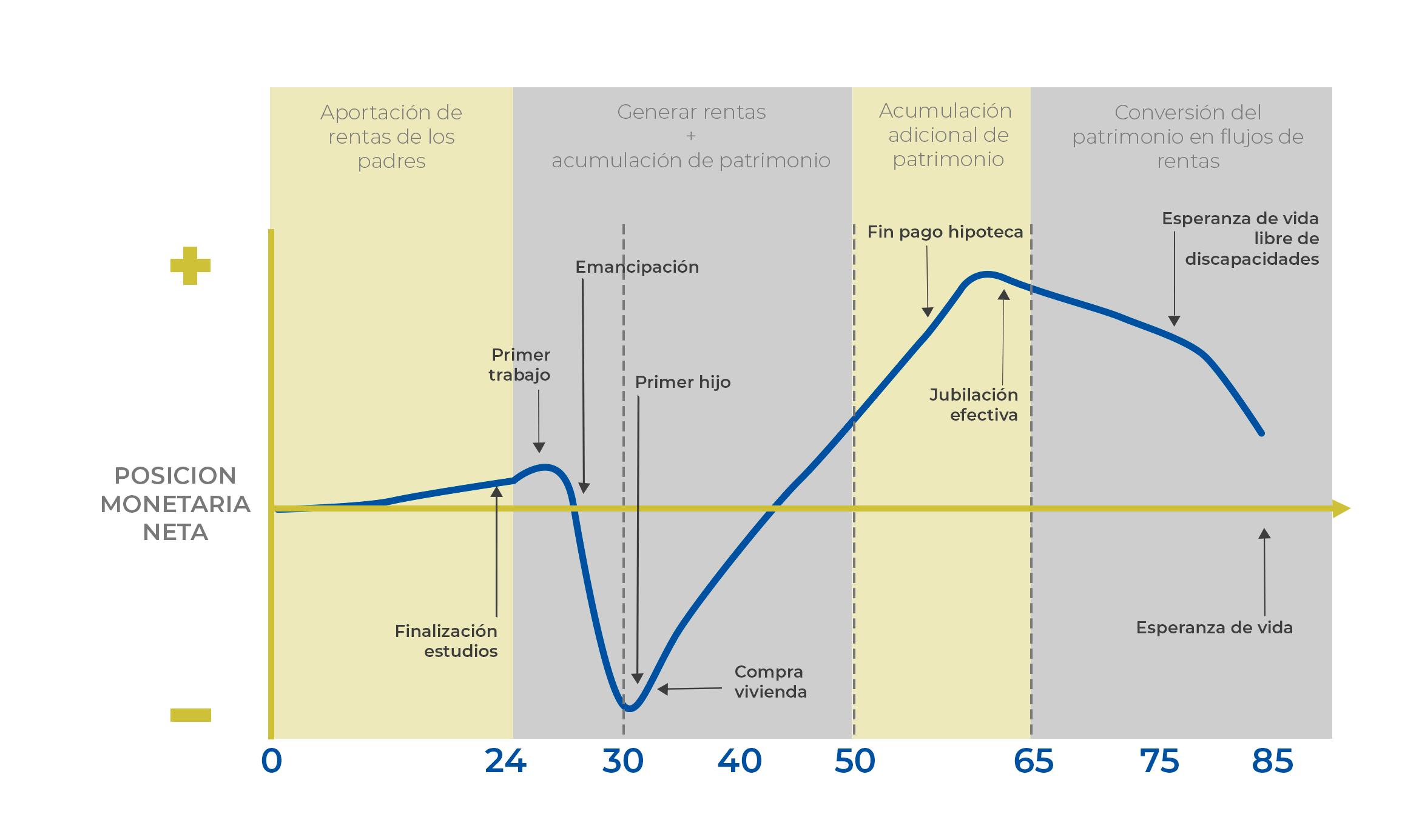 posicion ciclo vital